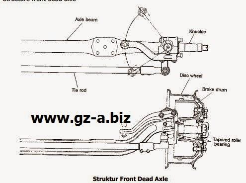 Struktur Front Dead Axle