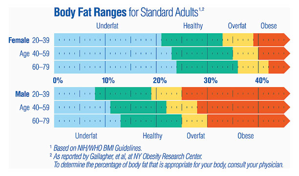 Body Fat Percentage Chart for Standard Adults - Source: Tanita