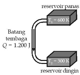 reservoir panas dan dingin