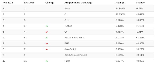 TIOBE - Indice de referencia de lenguajes de programación más populares