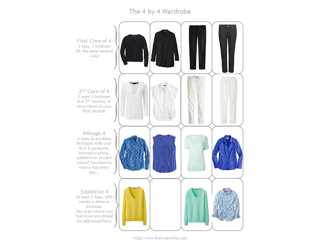 Capsule wardrobe color palette in blue, yellow, light green, and black, inspired by a scarf: Hermes Cavaliers du Caucase