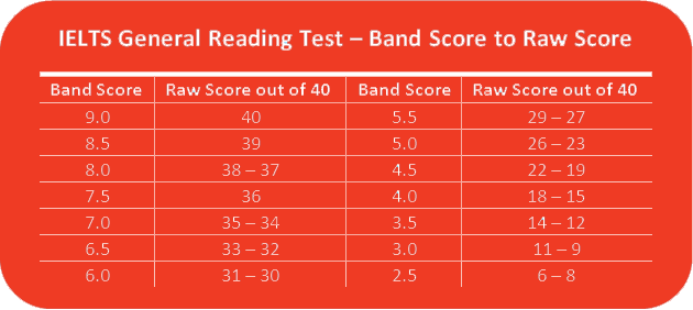 An example of ielts reading test score also prepare with peartree languages life rh peartreelifespot