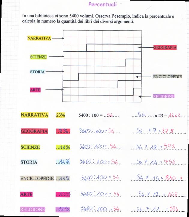 didattica matematica scuola primaria: Le percentuali - classe quinta