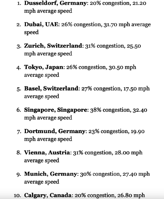 Forbes-releases-list-of-best-and-worst-cities-in-the-world-to-drive-in