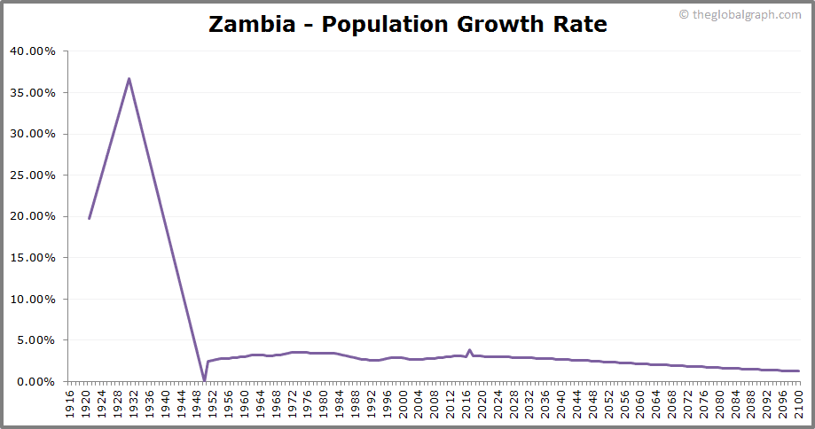 Zambia  Population Growth Rate