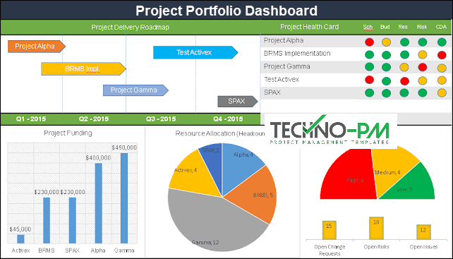 Portfolio Dashboard PPT Template, portfolio management dashboard