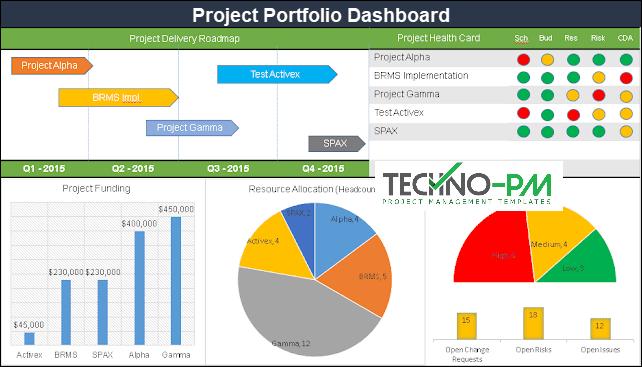 Portfolio Dashboard PPT Template, portfolio management dashboard