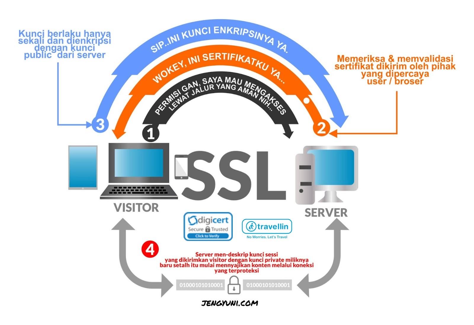 SSL Travellin