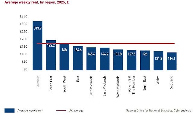 average rent cebr figures for 2025