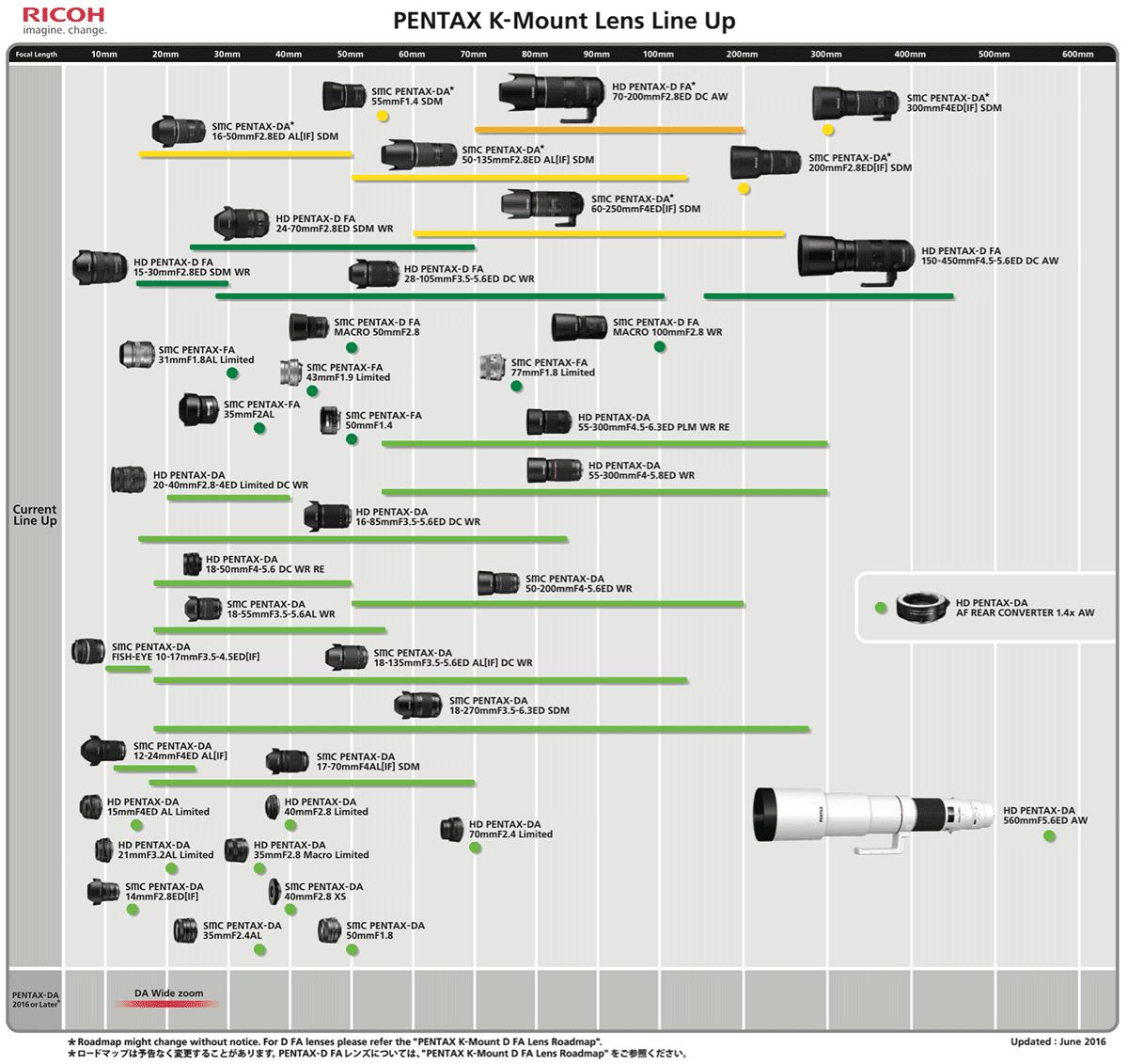 График выхода объективов для фотоаппаратов Pentax K