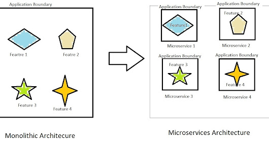 The Object Oriented Life: Do you need microservices architecture?