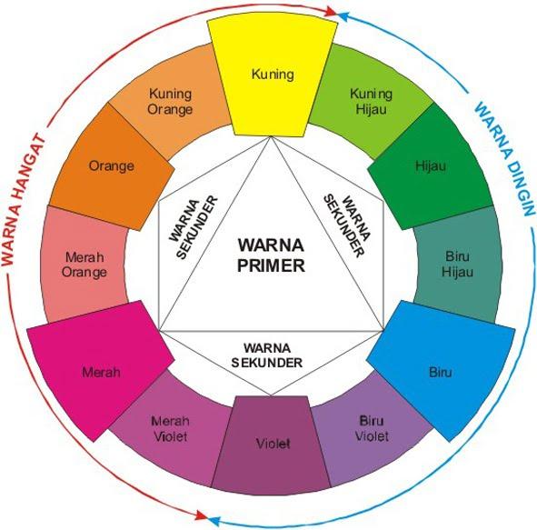 Carta Roda Warna Asas Pakaian Sumber Dari Google