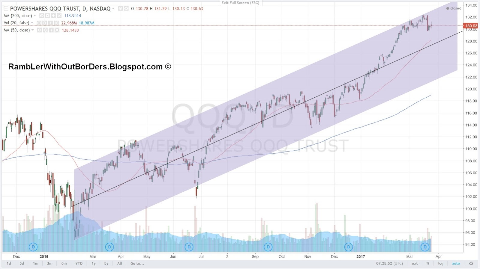 QQQ chart showing bullish trend channel as of 25 March 2017