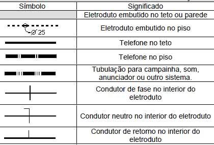 Curso eletrotecnico
