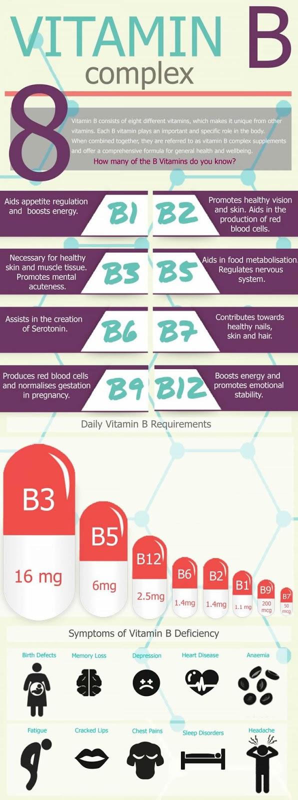 Vitamin B Complex Infographic