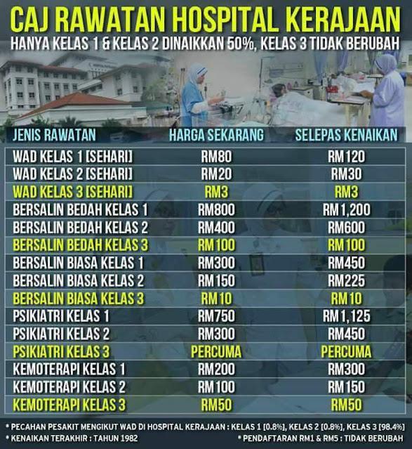 Kadar Bayaran Hospital Kerajaan Tahun 2017!