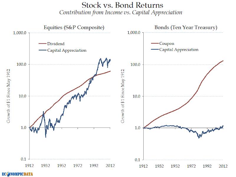 EconomPic: Dividend vs  Treasury Yields