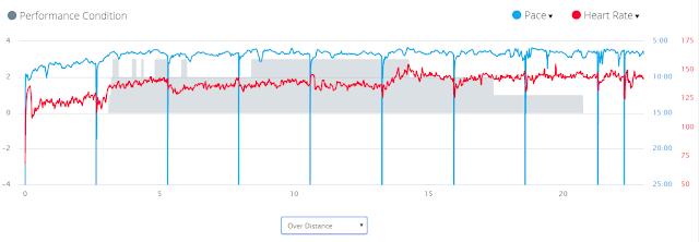 performance condition ในวันวิ่งยาว