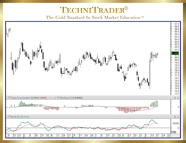 chart example of price trading down and then starting a base - technitrader