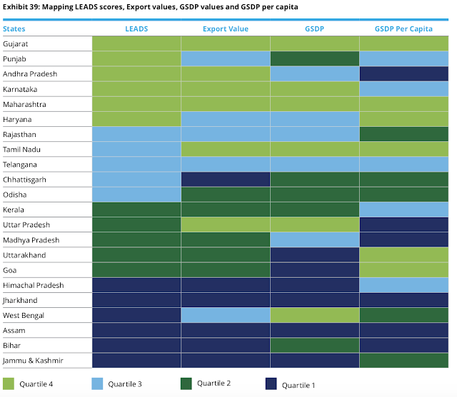 image of logistics leads eodb states india export performance