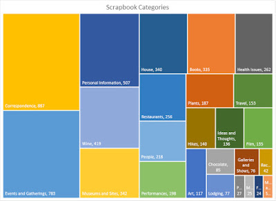 Scrapbook data analyzed in Excel and put into a treemap chart.