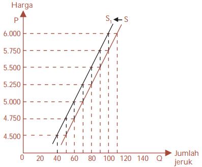 Grafik Pergeseran Kurva Penawaran