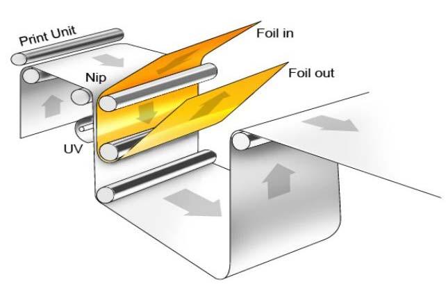 Flexototal maro 2016 sistema de aplicao de cold stamping em processo rotativo ccuart Choice Image