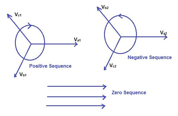 concept of symmetrical components