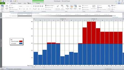 ĐTC - Biểu đồ nhân lực điều hòa trong project
