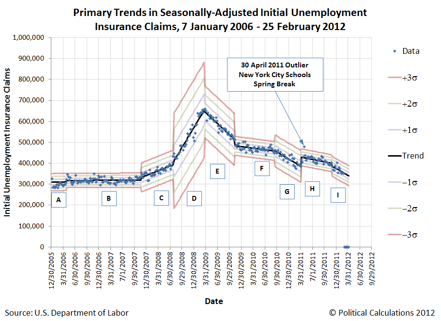 Primary Trends in Seasonally-Adjusted Initial Unemployment Insurance Claims, 7 January 2006 - 25 February 2012