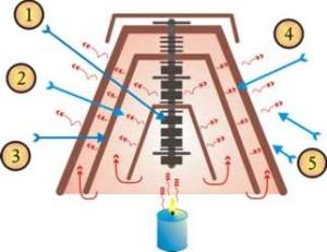 Como funciona calefacción con maceta y vela