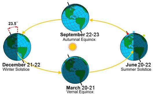 earth sun orbit diagram - photo #11