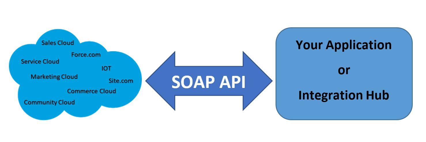 Soap Api Salesforce