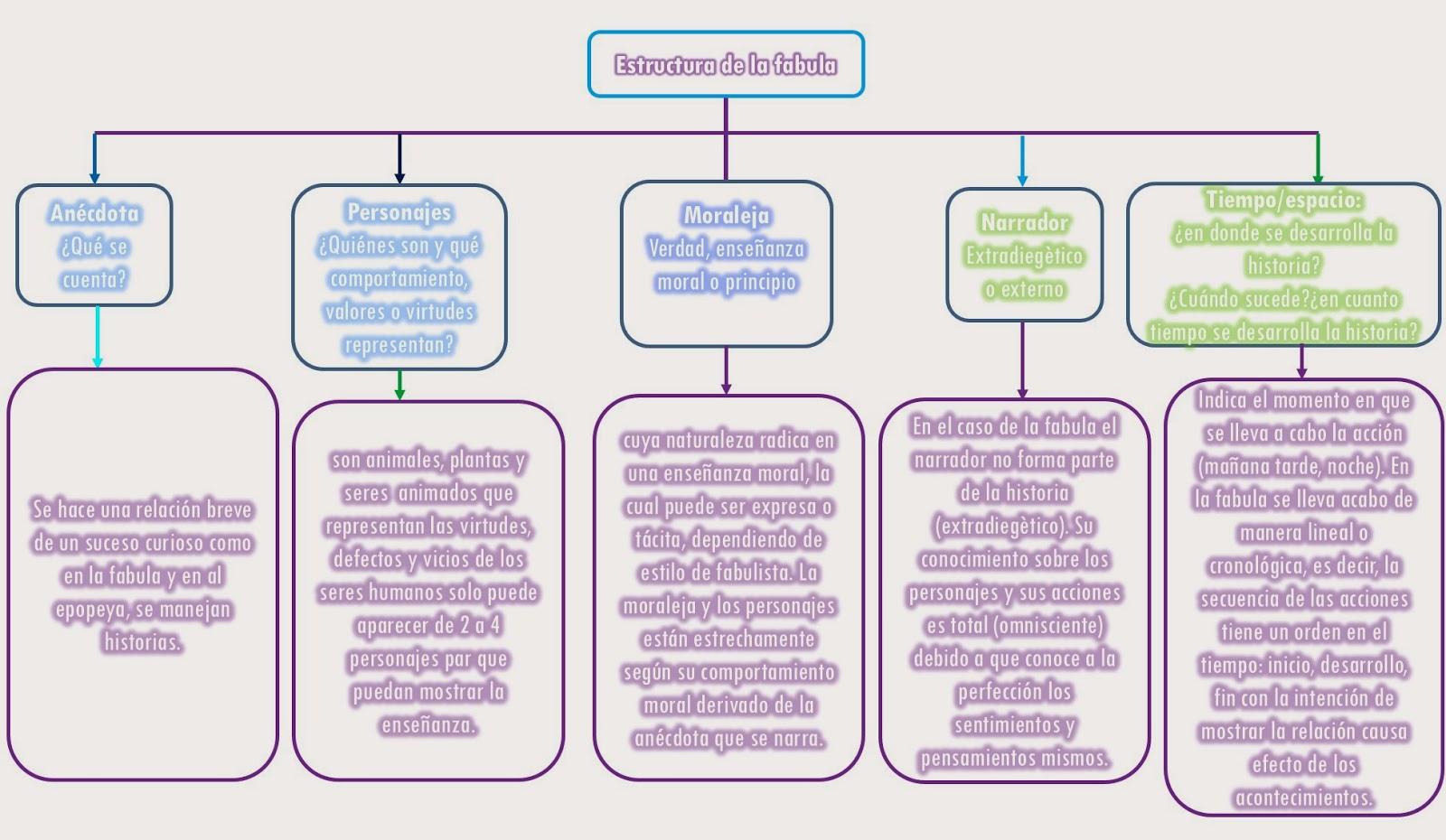 Estructura De La Fabula 2013