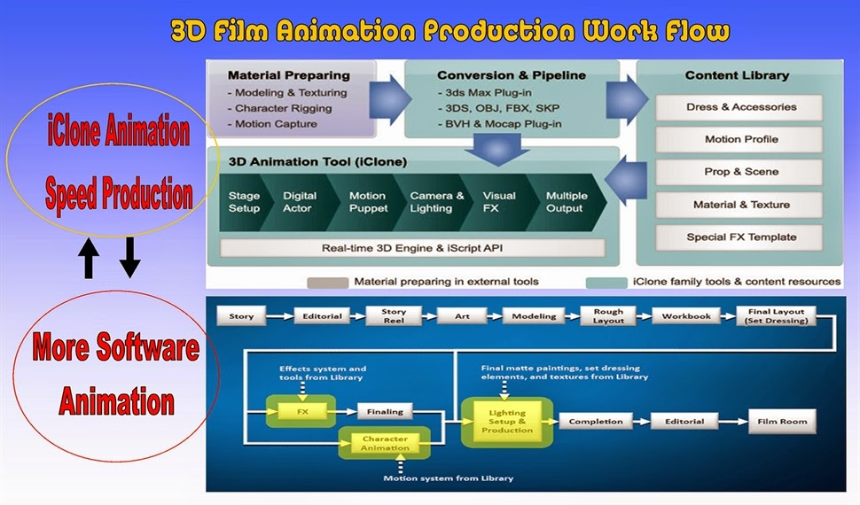 iClone and 3DX Exchange Software for Speed Production