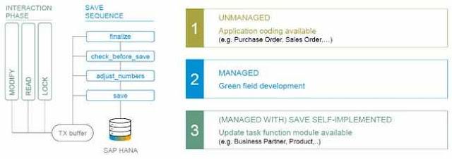 SAP BO: Status Overview - Consultoria-SAP