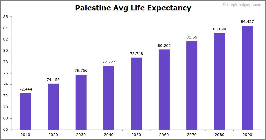 Palestine  Avg Life Expectancy