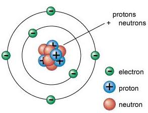 rutherford model of atom pdf