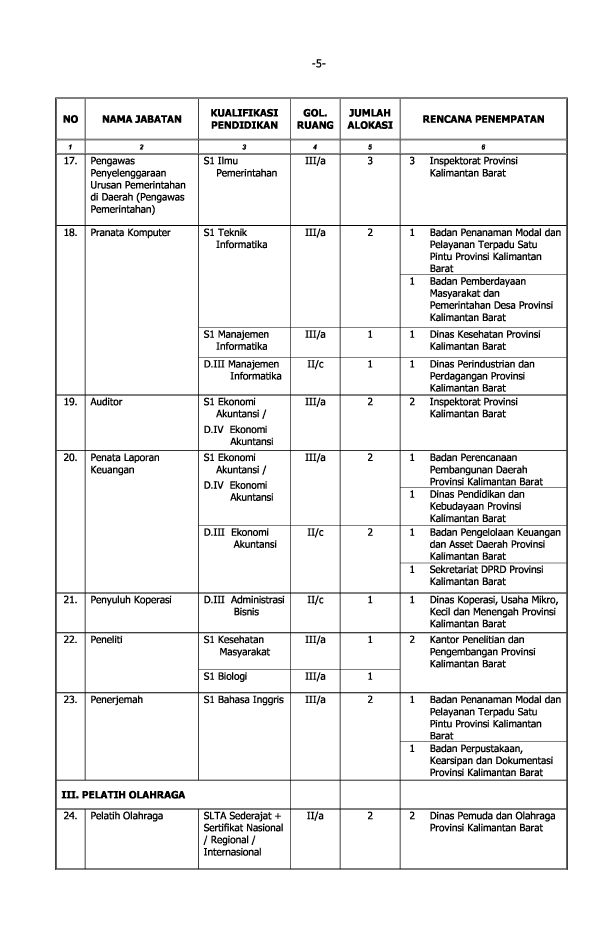 Bkd Cpns September 2013 Bkd Segera Memverifikasi Ulang Honorer K2 September 2016 2013 Pemprov Kalimantan Barat Formasi 217 Lowongan Kerja Cpns