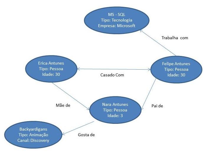 E agora DBA? NoSQL- Graph databases (Neo4J), or the graph model