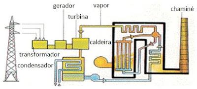 esquema de funcionamento de uma usina termeletrica