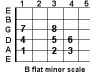 B flat minor guitar scale