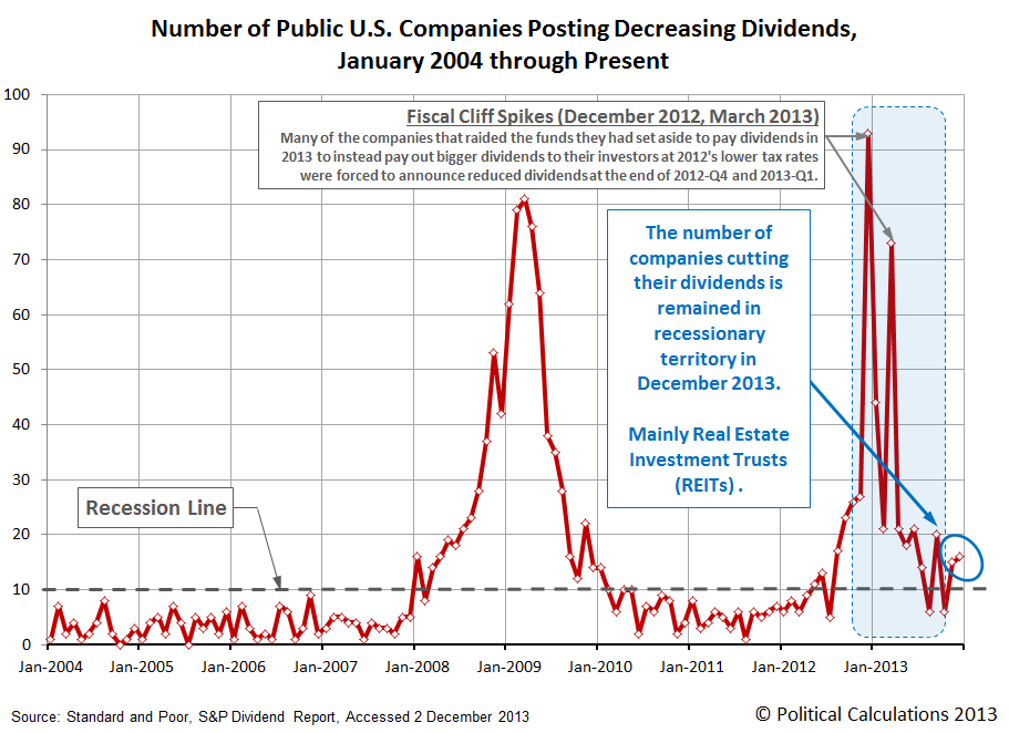 Number of U.S. Publicly-Traded Companies Announcing Decreasing Dividends, January 2004 through December 2013