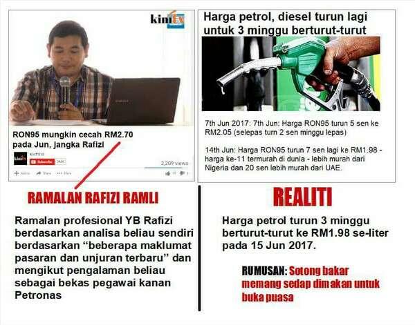Ramalan Pemfitnah Tegar Rafizi: Harga Petrol Naik RM2.70 Pada Jun 2017