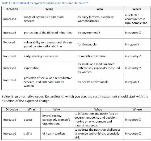 A table showing how to phrase Outcome statements