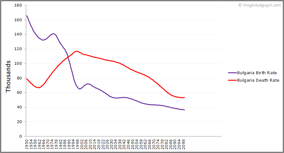 Bulgaria  Birth and Death Rate
