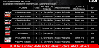 Processor AMD APU A-Series Desktop 7th Generation