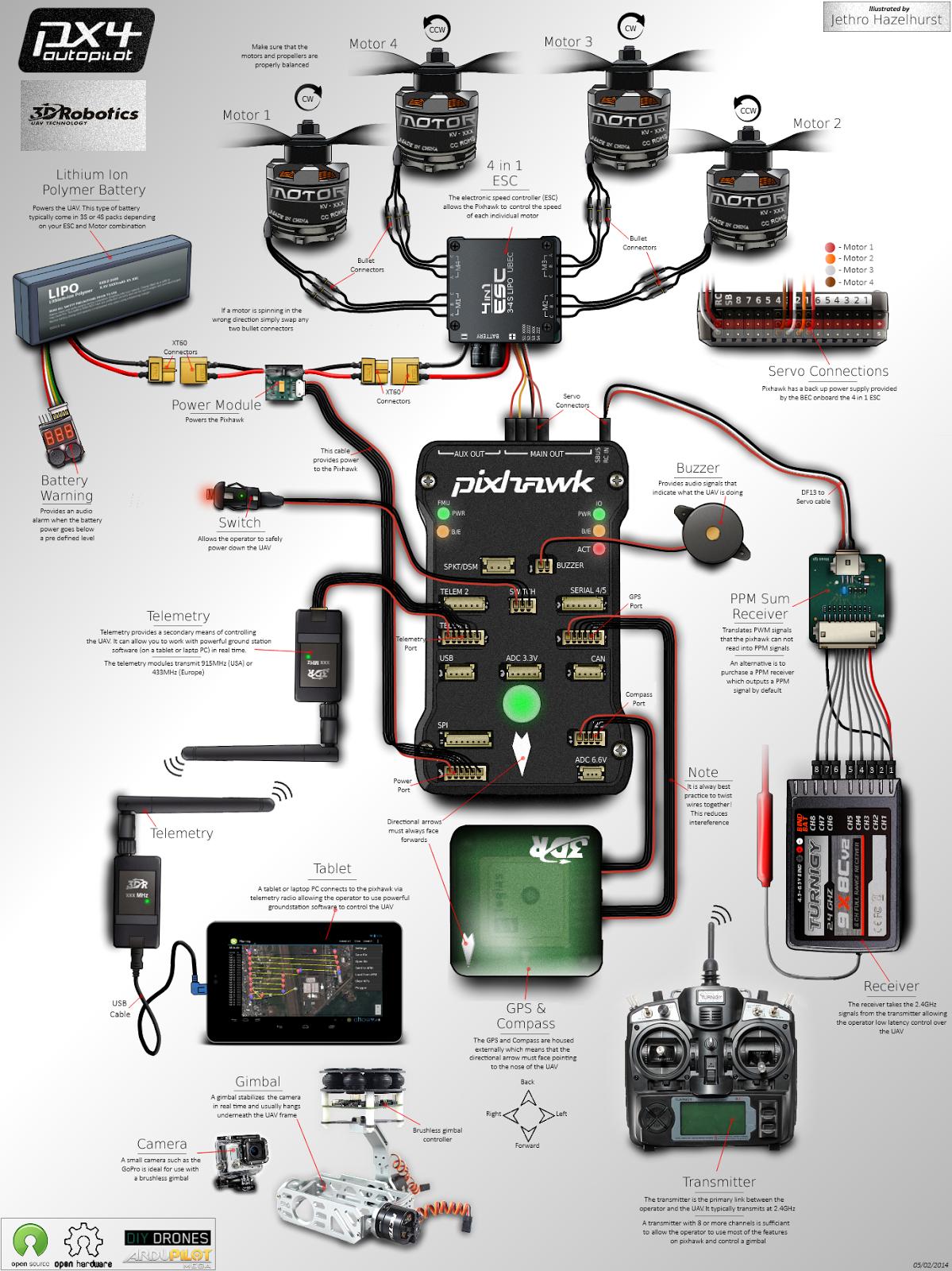 Dronereviewhot: Parts diy drones parts at Pixhawk Autopilot