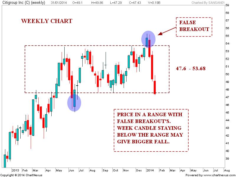 Three black crows stock chart