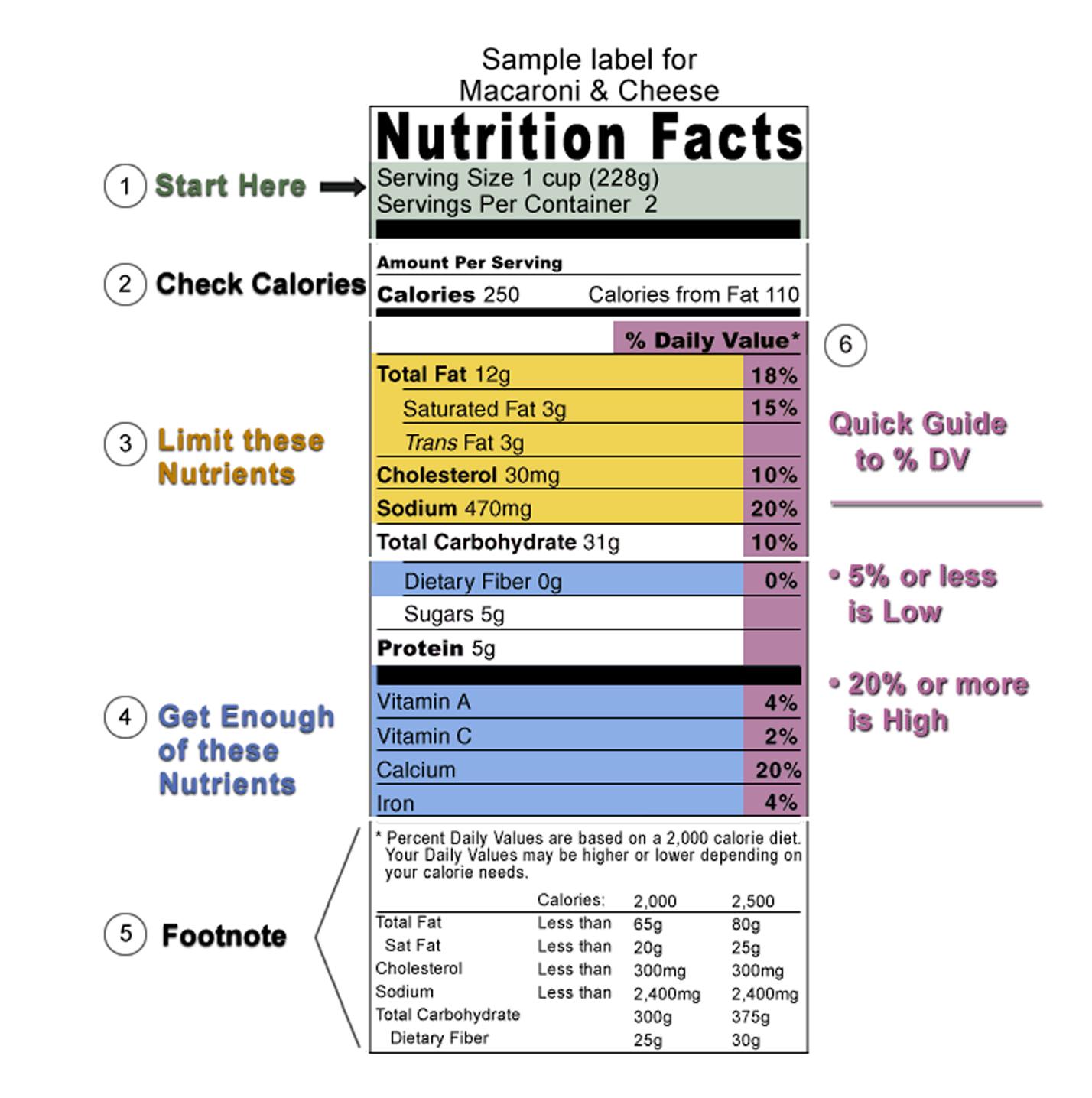 A Healthier You Understanding Food Labels